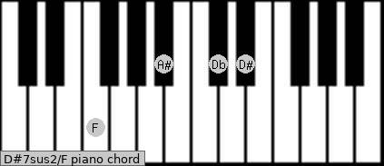 D#7sus2\F piano chord
