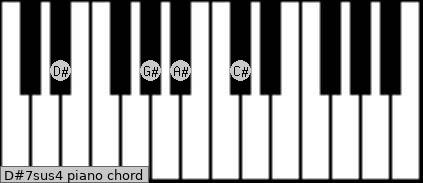 D#7sus4 Piano chord chart