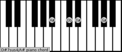 D#7sus4\A# piano chord