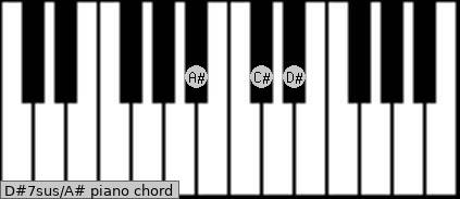 D#7sus\A# piano chord