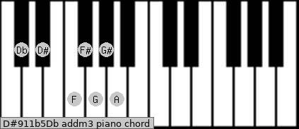D#9/11b5/Db add(m3) piano chord