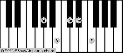 D#9/11#5sus/Ab Piano chord chart