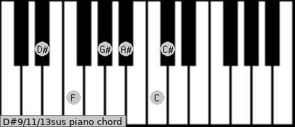 D#9/11/13sus piano chord