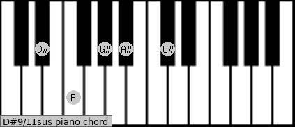 D#9/11sus piano chord