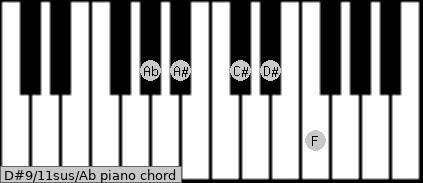 D#9/11sus/Ab Piano chord chart