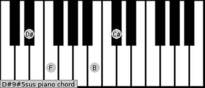 D#9#5sus piano chord