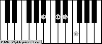 D#9sus2\A# piano chord