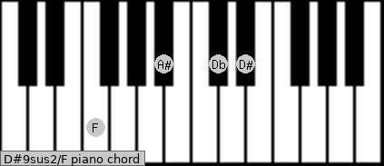 D#9sus2\F piano chord