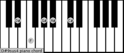 D#9sus4 Piano chord chart