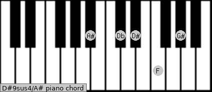D#9sus4\A# piano chord