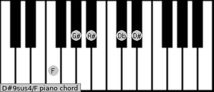 D#9sus4\F piano chord