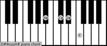 D#9sus\A# piano chord