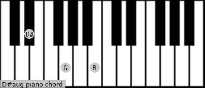 D#aug Piano chord chart