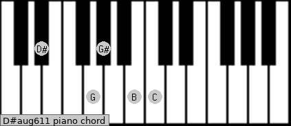 D#aug6/11 Piano chord chart