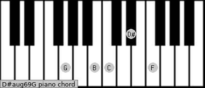 D#aug6/9/G Piano chord chart