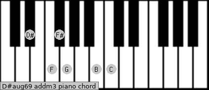 D#aug6/9 add(m3) piano chord