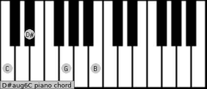 D#aug6/C Piano chord chart