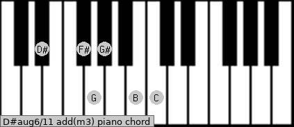 D#aug6/11 add(m3) piano chord