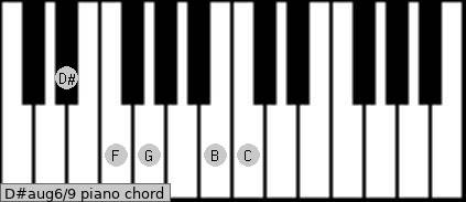 D#aug6/9 piano chord