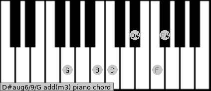 D#aug6/9/G add(m3) piano chord