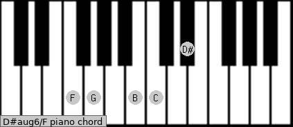 D#aug6\F piano chord