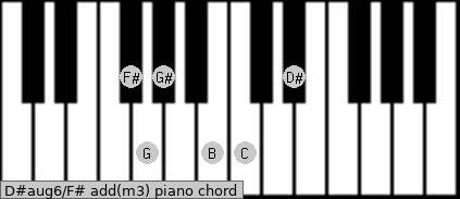 D#aug6\F#add(m3) piano chord