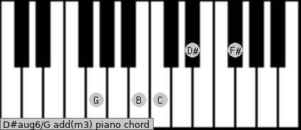 D#aug6/G add(m3) piano chord