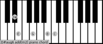 D#aug6 add(m2) piano chord
