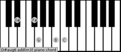 D#aug6 add(m3) piano chord