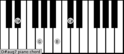 D#aug7 Piano chord chart