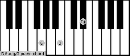 D#aug/G Piano chord chart