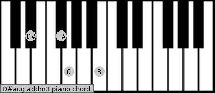 D#aug add(m3) piano chord