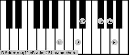 D#dim(maj11)/B add(#5) piano chord