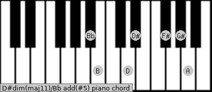 D#dim(maj11)/Bb add(#5) piano chord