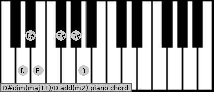 D#dim(maj11)/D add(m2) piano chord