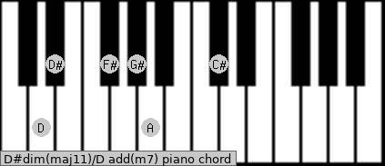 D#dim(maj11)/D add(m7) piano chord