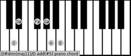 D#dim(maj11)/D add(#5) piano chord
