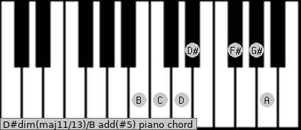 D#dim(maj11/13)/B add(#5) piano chord