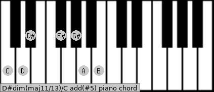 D#dim(maj11/13)/C add(#5) piano chord