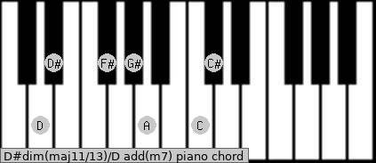 D#dim(maj11/13)/D add(m7) piano chord