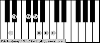 D#dim(maj11/13)/D add(#5) piano chord