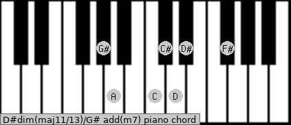 D#dim(maj11/13)/G# add(m7) piano chord