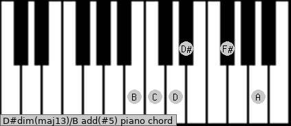 D#dim(maj13)/B add(#5) piano chord