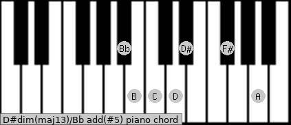 D#dim(maj13)/Bb add(#5) piano chord
