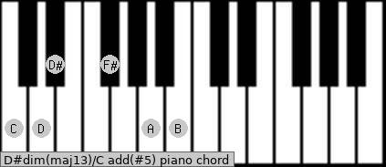 D#dim(maj13)/C add(#5) piano chord