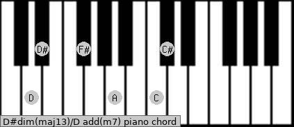 D#dim(maj13)/D add(m7) piano chord