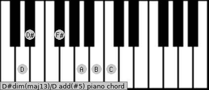 D#dim(maj13)/D add(#5) piano chord
