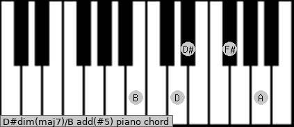 D#dim(maj7)/B add(#5) piano chord