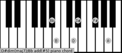 D#dim(maj7)/Bb add(#5) piano chord