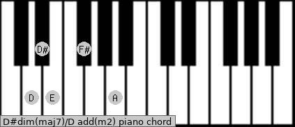 D#dim(maj7)/D add(m2) piano chord